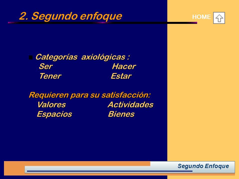 2. Segundo enfoque HOME Categorías axiológicas : Categorías axiológicas : Categorías axiológicas : Categorías axiológicas : Ser Hacer Ser Hacer Tener