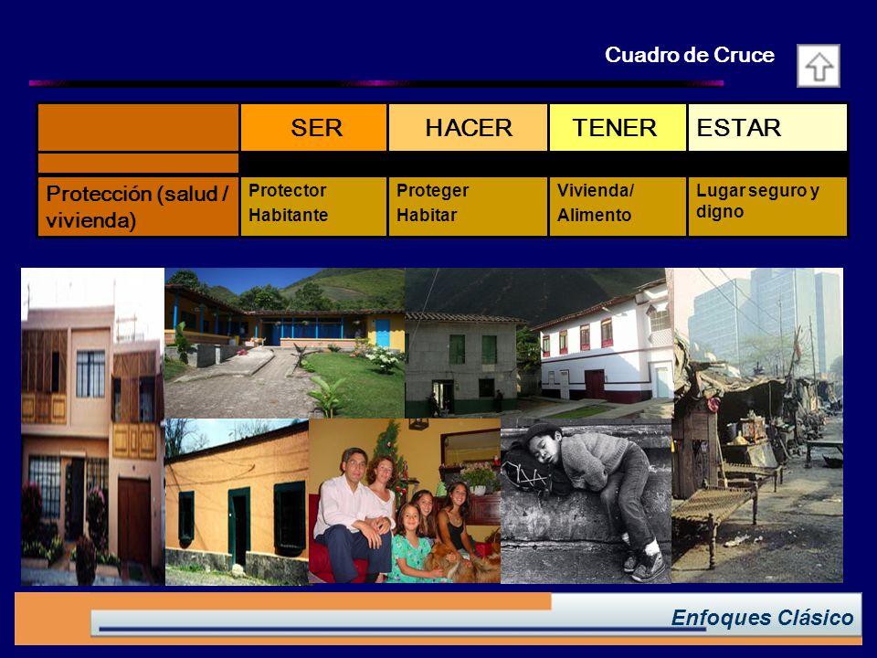 Enfoques Clásico ESTAR TENER HACER SER Lugar seguro y digno Vivienda/ Alimento Proteger Habitar Protector Habitante Protección (salud / vivienda) Cuadro de Cruce