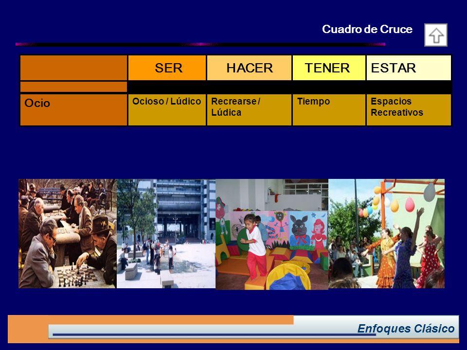 Enfoques Clásico ESTAR TENER HACER SER Espacios Recreativos TiempoRecrearse / Lúdica Ocioso / Lúdico Ocio Cuadro de Cruce