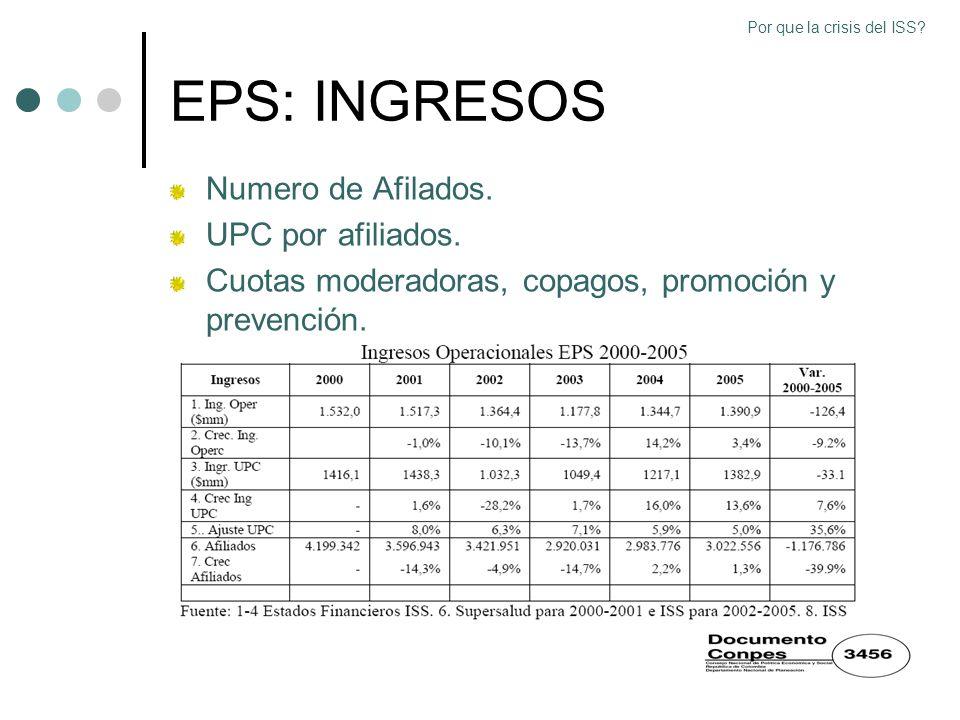 EPS: INGRESOS Numero de Afilados. UPC por afiliados. Cuotas moderadoras, copagos, promoción y prevención. Por que la crisis del ISS?