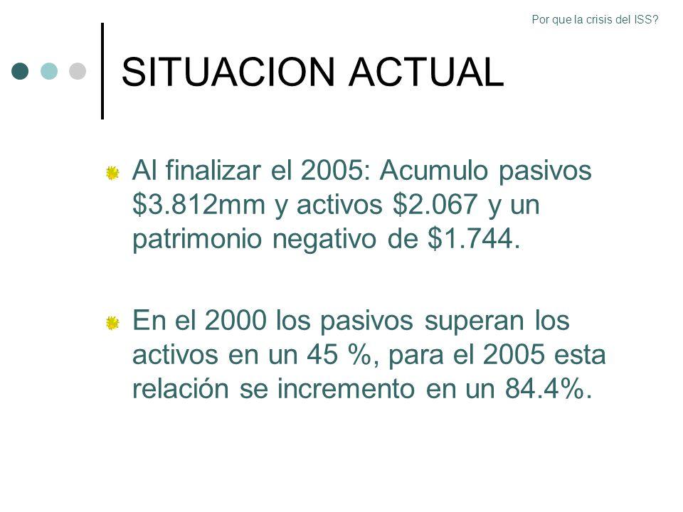 SITUACION ACTUAL Al finalizar el 2005: Acumulo pasivos $3.812mm y activos $2.067 y un patrimonio negativo de $1.744. En el 2000 los pasivos superan lo