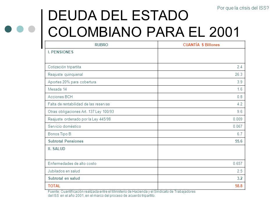 DEUDA DEL ESTADO COLOMBIANO PARA EL 2001 RUBROCUANTÍA $ Billones I. PENSIONES Cotización tripartita2.4 Reajuste quinquenal26.3 Aportes 20% para cobert