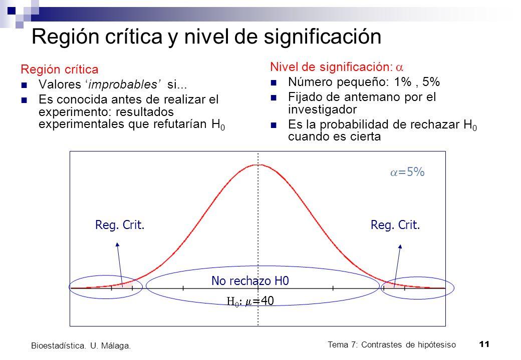 Tema 7: Contrastes de hipótesiso11 Bioestadística. U. Málaga. Región crítica y nivel de significación Región crítica Valores improbables si... Es cono