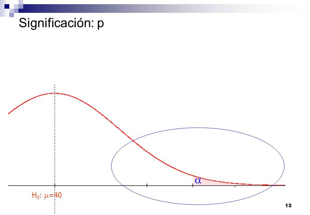 Tema 7: Contrastes de hipótesiso13 Bioestadística. U. Málaga. Significación: p H 0 : =40