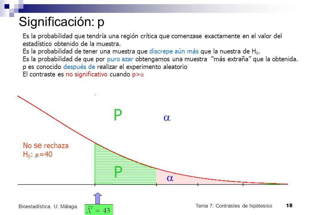 Tema 7: Contrastes de hipótesiso15 Bioestadística. U. Málaga. Significación: p No se rechaza H 0 : =40 Es la probabilidad que tendría una región críti
