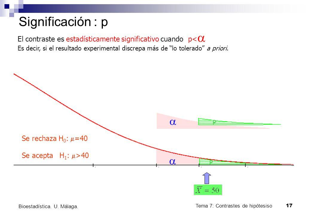 Tema 7: Contrastes de hipótesiso17 Bioestadística. U. Málaga. Significación : p P P Se rechaza H 0 : =40 Se acepta H 1 : >40 El contraste es estadísti