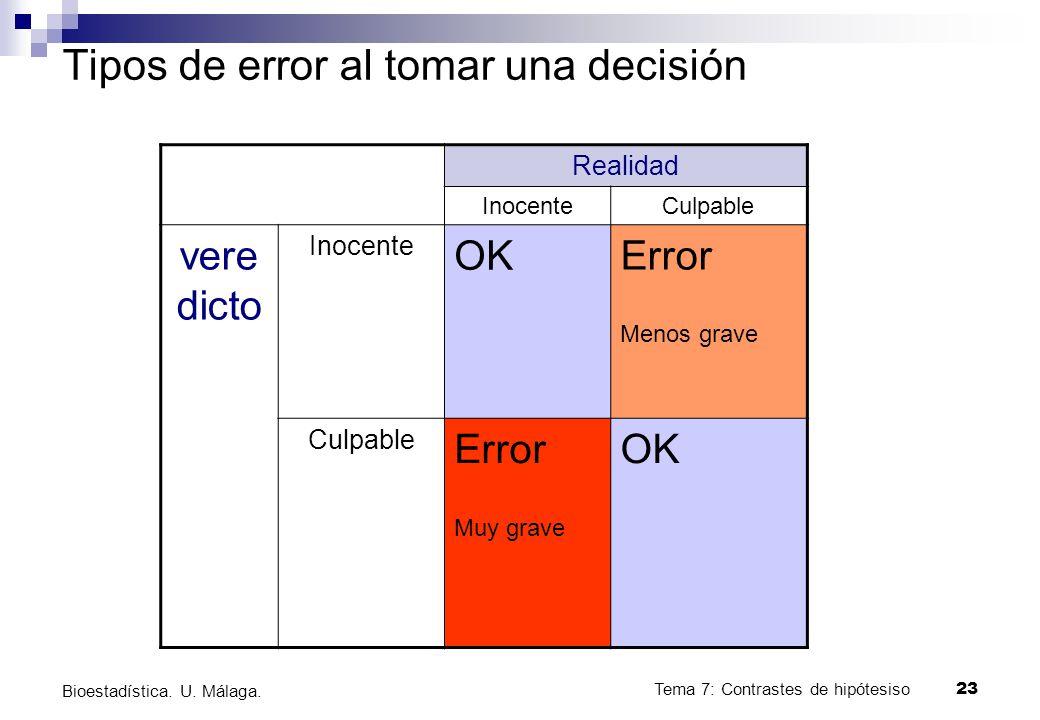 Tema 7: Contrastes de hipótesiso23 Bioestadística. U. Málaga. Tipos de error al tomar una decisión Realidad InocenteCulpable vere dicto Inocente OK Er