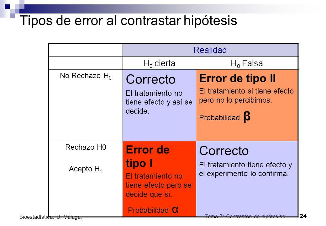 Tema 7: Contrastes de hipótesiso24 Bioestadística. U. Málaga. Tipos de error al contrastar hipótesis Realidad H 0 ciertaH 0 Falsa No Rechazo H 0 Corre
