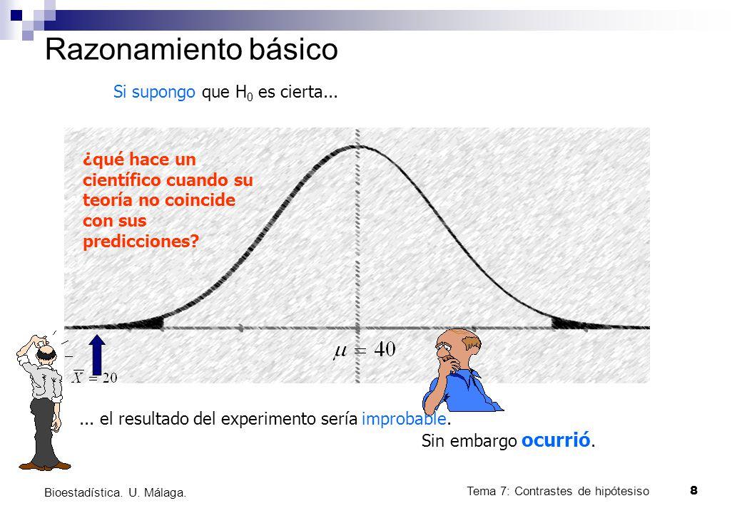 Tema 7: Contrastes de hipótesiso8 Bioestadística. U. Málaga. Razonamiento básico Si supongo que H 0 es cierta...... el resultado del experimento sería