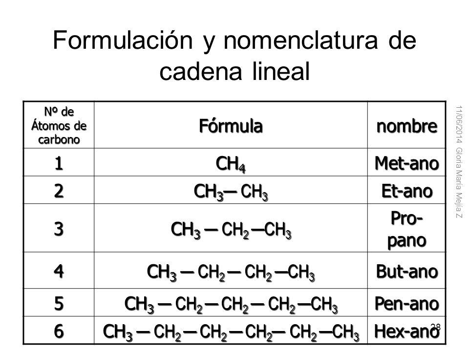 Hidrocarburos saturados: parafinas o alcanos Se llaman hidrocarburos saturados o alcanos los compuestos constituidos por carbonos e hidrógeno, que son