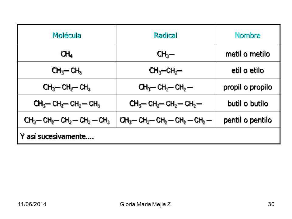 Nomenclatura de radicales univalentes de hidrocarburos lineales saturados Los radicales son grupos de átomos que se obtienen por pérdida de un átomo d