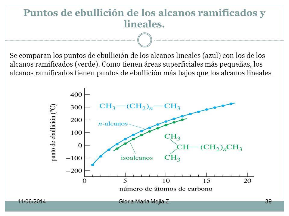 CH 3 8 7 6 5 4 CH 3 C H 2 C C H 2 C H CH 2 CH 3 CH 3 CH 2 CH CH 3 3 2 1 CH 3 4-etil-2,6,6-trimetiloctano Por último: CH 3 CH 3 CH 3 C H 2 C H 2 C H C