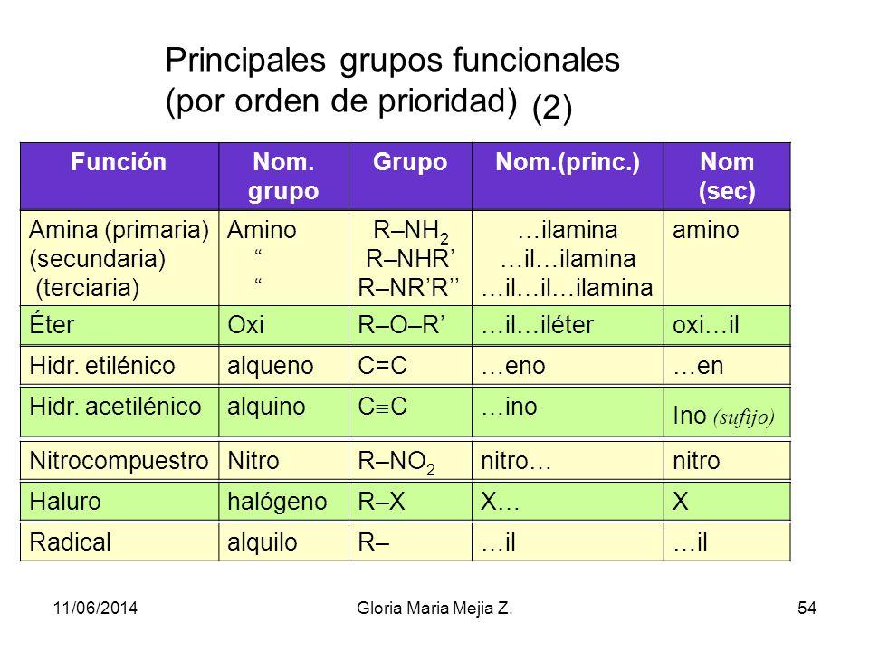 Principales grupos funcionales (por orden de prioridad) (1) FunciónNom. grupo GrupoNom. (princ.) Nom. (secund) Ácido carboxílico carboxiloR–COOHácido