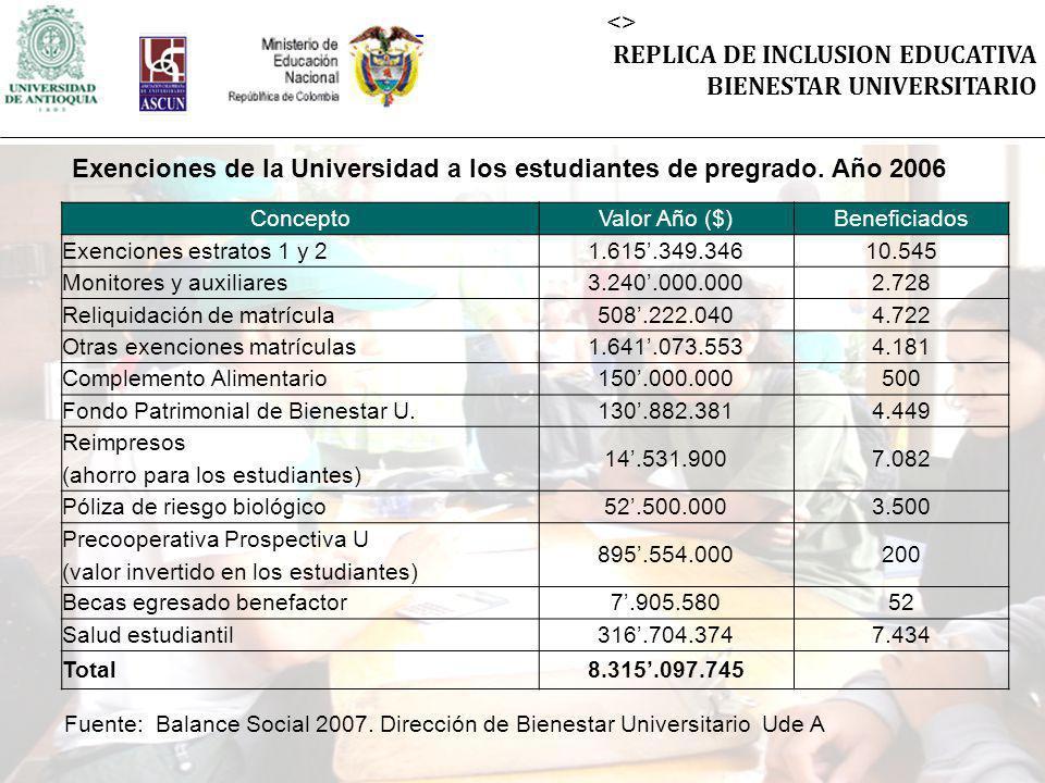 <> REPLICA DE INCLUSION EDUCATIVA BIENESTAR UNIVERSITARIO ConceptoValor Año ($)Beneficiados Exenciones estratos 1 y 21.615.349.34610.545 Monitores y auxiliares3.240.000.0002.728 Reliquidación de matrícula508.222.0404.722 Otras exenciones matrículas1.641.073.5534.181 Complemento Alimentario150.000.000500 Fondo Patrimonial de Bienestar U.130.882.3814.449 Reimpresos (ahorro para los estudiantes) 14.531.9007.082 Póliza de riesgo biológico52.500.0003.500 Precooperativa Prospectiva U (valor invertido en los estudiantes) 895.554.000200 Becas egresado benefactor7.905.58052 Salud estudiantil316.704.3747.434 Total8.315.097.745 Exenciones de la Universidad a los estudiantes de pregrado.