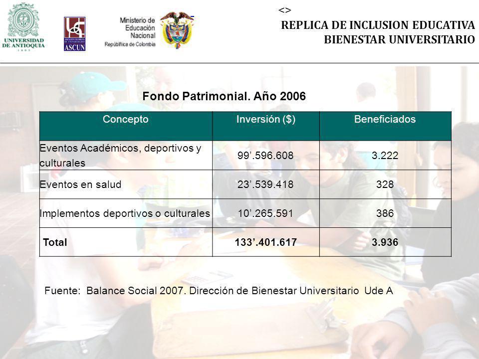 <> REPLICA DE INCLUSION EDUCATIVA BIENESTAR UNIVERSITARIO ConceptoInversión ($)Beneficiados Eventos Académicos, deportivos y culturales 99.596.6083.22
