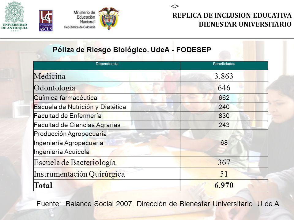 <> REPLICA DE INCLUSION EDUCATIVA BIENESTAR UNIVERSITARIO DependenciaBeneficiados Medicina3.863 Odontología646 Química farmacéutica662 Escuela de Nutr