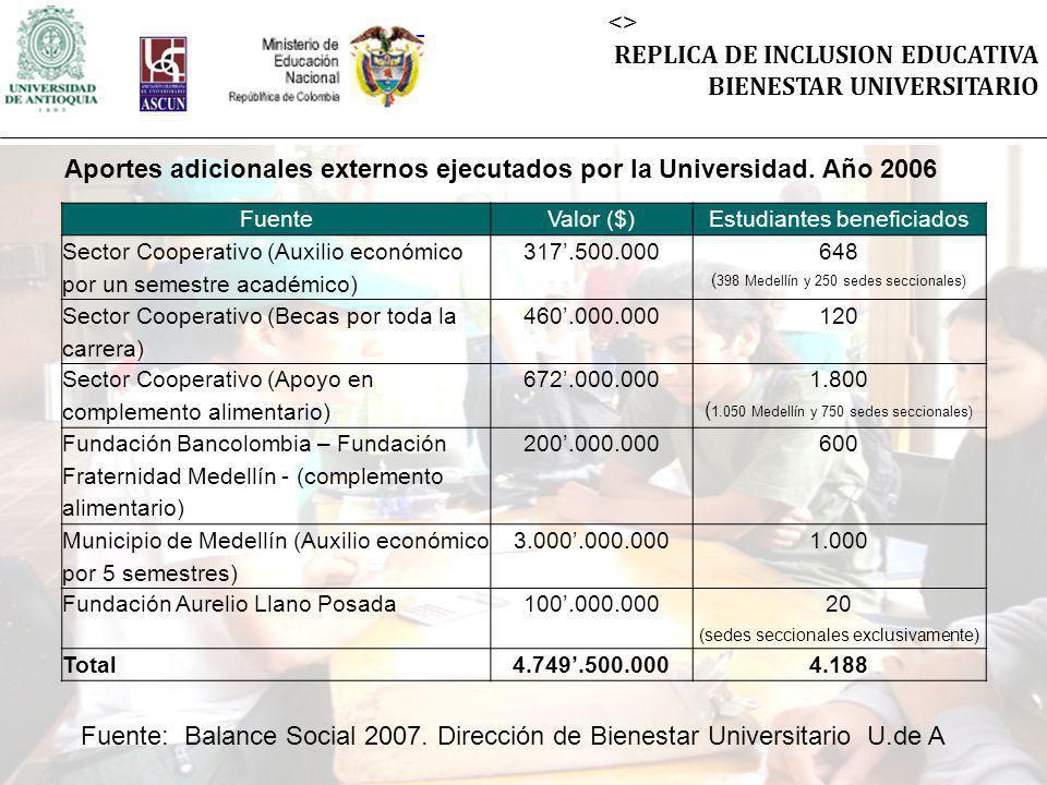 <> REPLICA DE INCLUSION EDUCATIVA BIENESTAR UNIVERSITARIO FuenteValor ($)Estudiantes beneficiados Sector Cooperativo (Auxilio económico por un semestre académico) 317.500.000 648 ( 398 Medellín y 250 sedes seccionales) Sector Cooperativo (Becas por toda la carrera) 460.000.000120 Sector Cooperativo (Apoyo en complemento alimentario) 672.000.000 1.800 ( 1.050 Medellín y 750 sedes seccionales) Fundación Bancolombia – Fundación Fraternidad Medellín - (complemento alimentario) 200.000.000600 Municipio de Medellín (Auxilio económico por 5 semestres) 3.000.000.0001.000 Fundación Aurelio Llano Posada100.000.000 20 (sedes seccionales exclusivamente) Total4.749.500.0004.188 Aportes adicionales externos ejecutados por la Universidad.