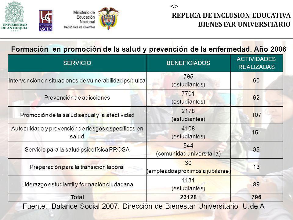 <> REPLICA DE INCLUSION EDUCATIVA BIENESTAR UNIVERSITARIO SERVICIOBENEFICIADOS ACTIVIDADES REALIZADAS Intervención en situaciones de vulnerabilidad psíquica 795 (estudiantes) 60 Prevención de adicciones 7701 (estudiantes) 62 Promoción de la salud sexual y la afectividad 2178 (estudiantes) 107 Autocuidado y prevención de riesgos específicos en salud 4108 (estudiantes) 151 Servicio para la salud psicofísica PROSA 544 (comunidad universitaria) 35 Preparación para la transición laboral 30 (empleados próximos a jubilarse) 13 Liderazgo estudiantil y formación ciudadana 1131 (estudiantes) 89 Total23128796 Fuente: Balance Social 2007.