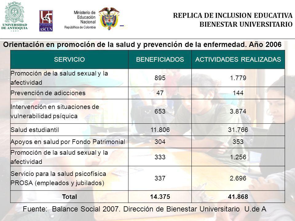 REPLICA DE INCLUSION EDUCATIVA BIENESTAR UNIVERSITARIO SERVICIOBENEFICIADOSACTIVIDADES REALIZADAS Promoción de la salud sexual y la afectividad 8951.7
