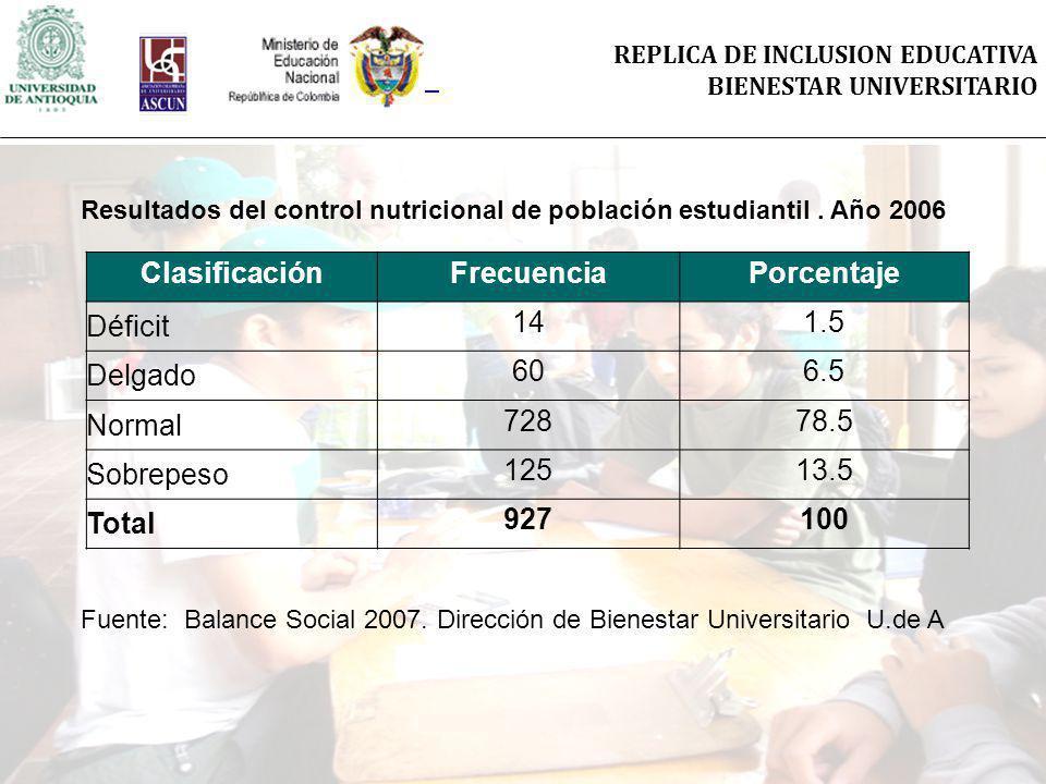 REPLICA DE INCLUSION EDUCATIVA BIENESTAR UNIVERSITARIO ClasificaciónFrecuenciaPorcentaje Déficit 141.5 Delgado 606.5 Normal 72878.5 Sobrepeso 12513.5 Total 927100 Resultados del control nutricional de población estudiantil.