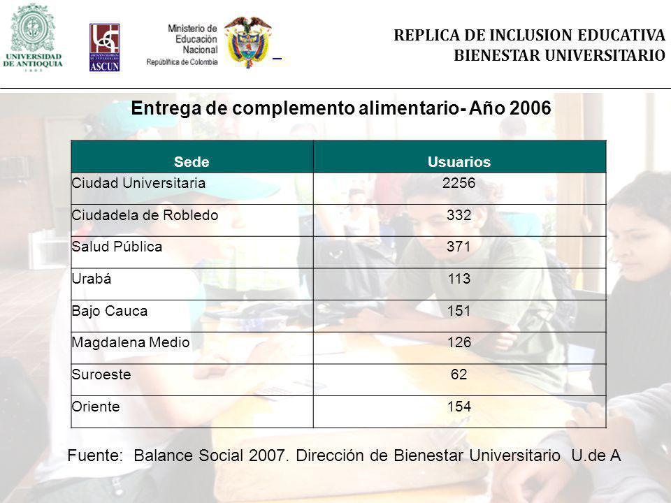 REPLICA DE INCLUSION EDUCATIVA BIENESTAR UNIVERSITARIO SedeUsuarios Ciudad Universitaria2256 Ciudadela de Robledo332 Salud Pública371 Urabá113 Bajo Ca