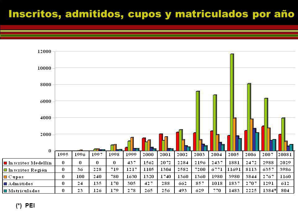 * (*) PEI Inscritos, admitidos, cupos y matriculados por año