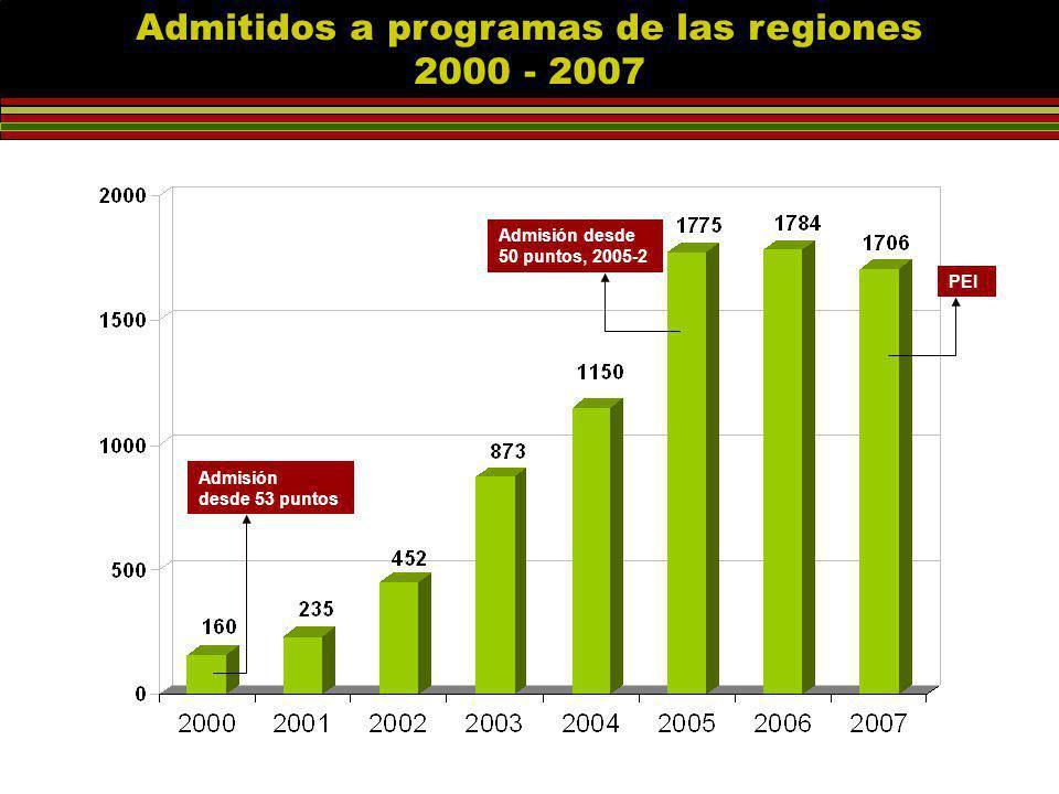 Admitidos a programas de las regiones 2000 - 2007 Admisión desde 53 puntos Admisión desde 50 puntos, 2005-2 PEI
