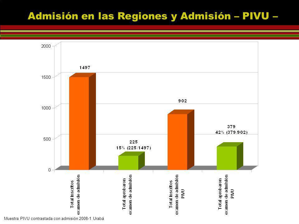 Muestra PIVU contrastada con admisión 2008-1 Urabá Admisión en las Regiones y Admisión – PIVU – %