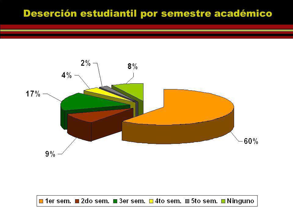 Deserción estudiantil por semestre académico