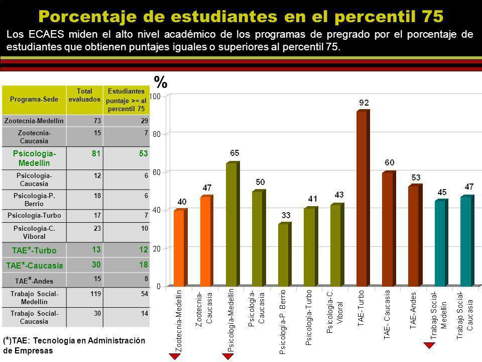 Porcentaje de estudiantes en el percentil 75 Los ECAES miden el alto nivel académico de los programas de pregrado por el porcentaje de estudiantes que obtienen puntajes iguales o superiores al percentil 75.