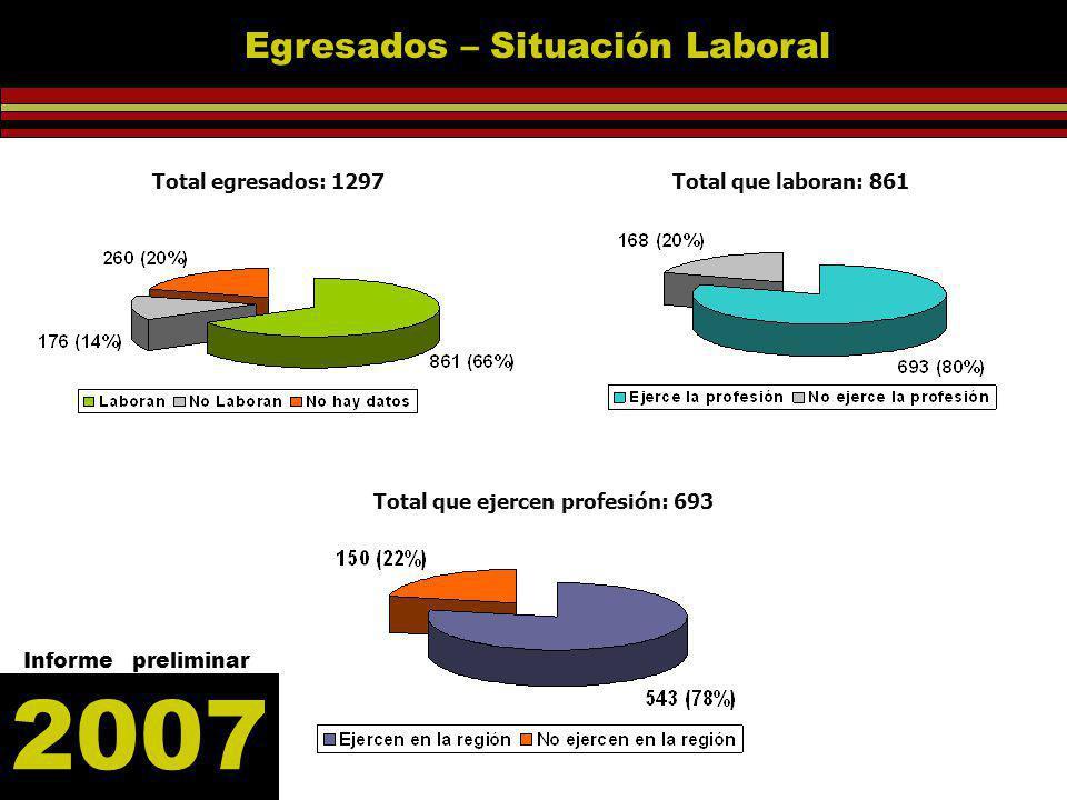 Total egresados: 1297 Total que laboran: 861 Total que ejercen profesión: 693 2007 Informe preliminar Egresados – Situación Laboral