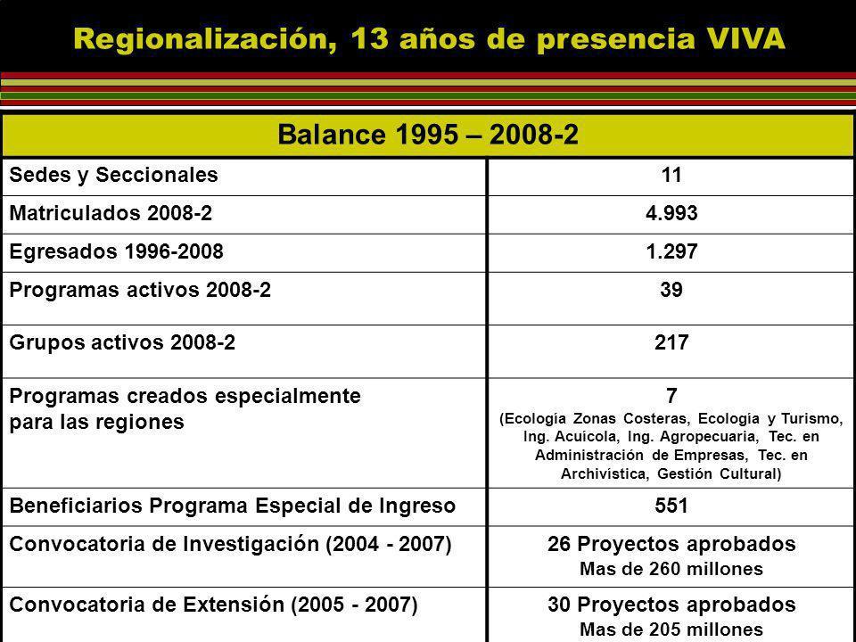 Regionalización, 13 años de presencia VIVA Balance 1995 – 2008-2 Sedes y Seccionales11 Matriculados 2008-24.993 Egresados 1996-20081.297 Programas activos 2008-239 Grupos activos 2008-2217 Programas creados especialmente para las regiones 7 (Ecología Zonas Costeras, Ecología y Turismo, Ing.