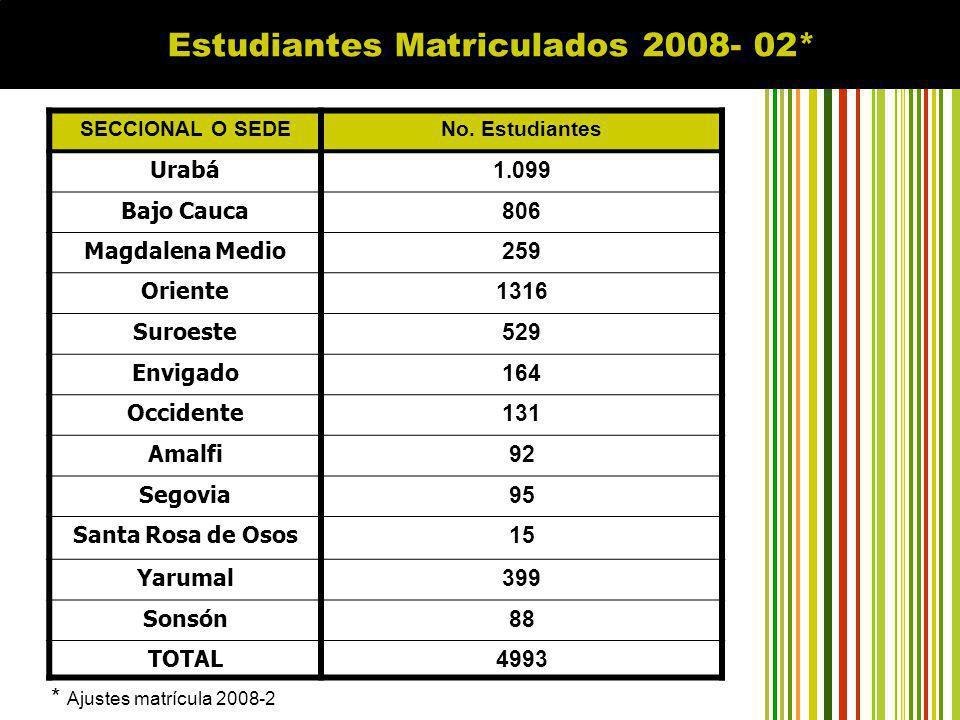 ECAES Examen de calidad para la educación superior del segundo semestre de 2007 Educación superior pública con calidad Programas de pregrado donde participaron estudiantes de las regiones ProgramaSede Zootecnia Medellín, Bajo Cauca Psicología Medellín, Bajo Cauca, Magdalena Medio, Urabá, Oriente Tecnología en Administración de Empresas Urabá, Bajo Cauca, Suroeste Trabajo Social Medellín, Urabá, Bajo Cauca Los promedios obtenidos en la prueba por los programas regionalizados están por encima de la media nacional (100 puntos), a excepción del programa Trabajo Social en Urabá.