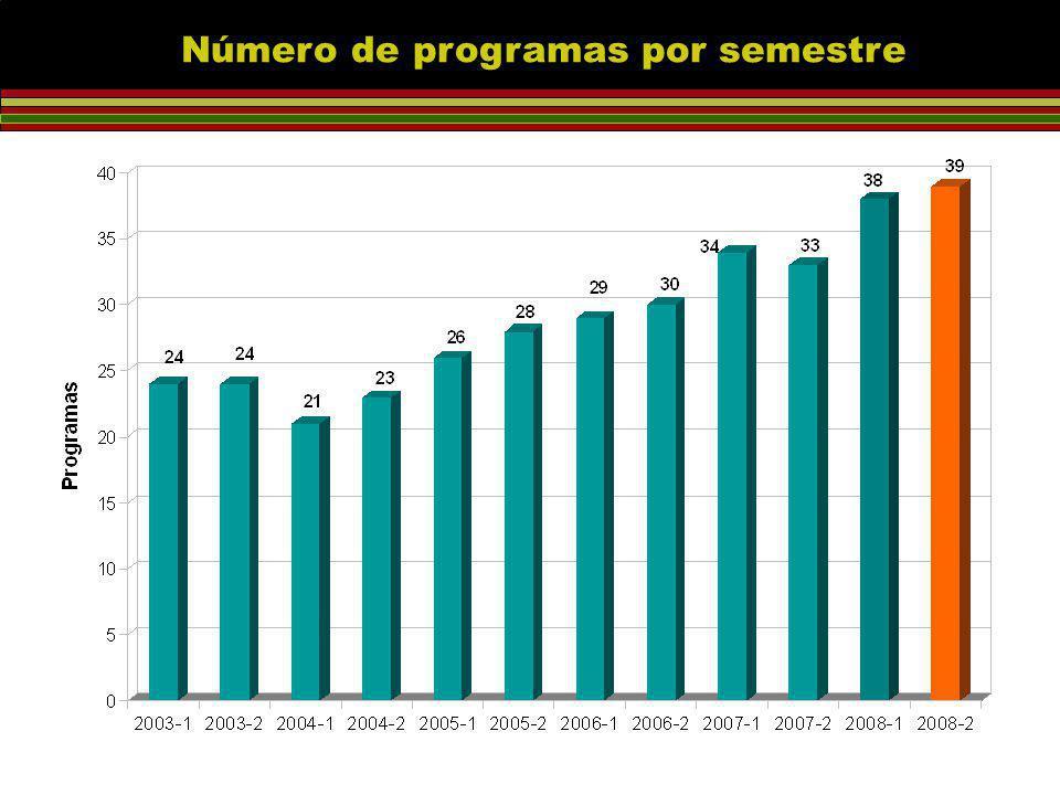 Número de programas por semestre