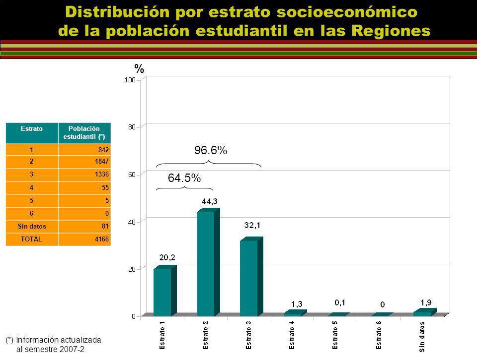 EstratoPoblación estudiantil (*) 1842 21847 31336 455 55 60 Sin datos81 TOTAL4166 % Distribución por estrato socioeconómico de la población estudiantil en las Regiones (*) Información actualizada al semestre 2007-2 64.5% 96.6%
