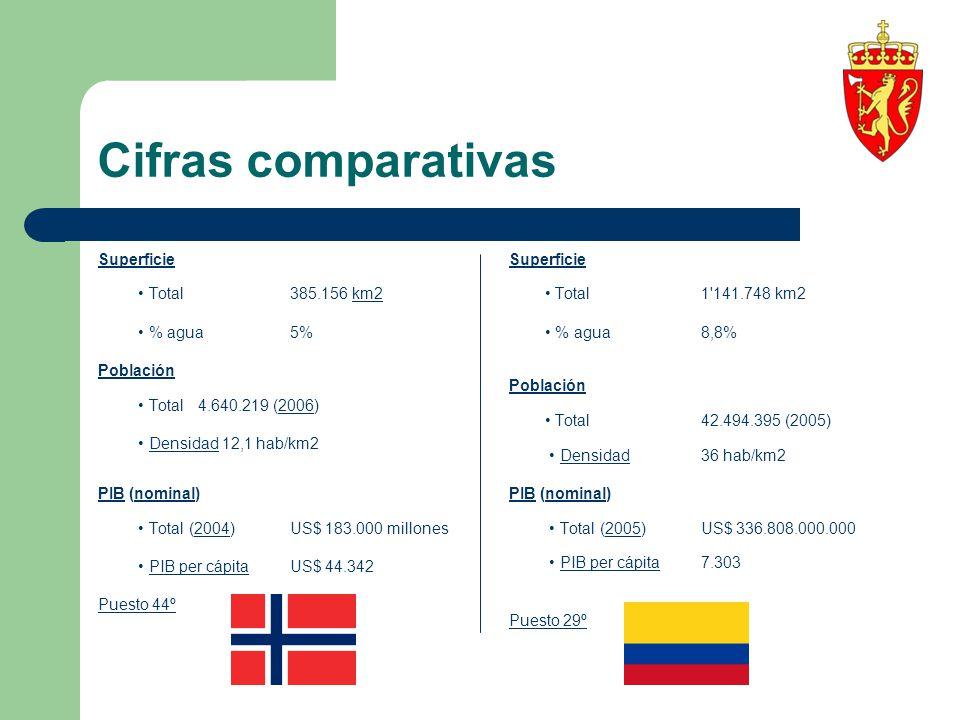 Cifras comparativas Superficie Total 385.156 km2km2 % agua 5% Población Total 4.640.219 (2006)2006 Densidad 12,1 hab/km2Densidad PIBPIB (nominal)nomin