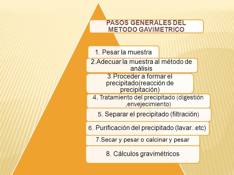 PASOS GENERALES DEL METODO GAVIMETRICO 1. Pesar la muestra 2.Adecuar la muestra al método de análisis 3. Proceder a formar el precipitado(reacción de