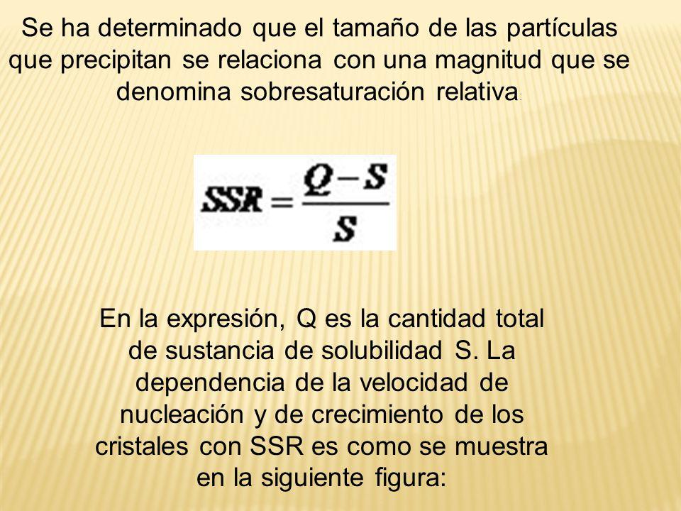 Se ha determinado que el tamaño de las partículas que precipitan se relaciona con una magnitud que se denomina sobresaturación relativa : En la expres