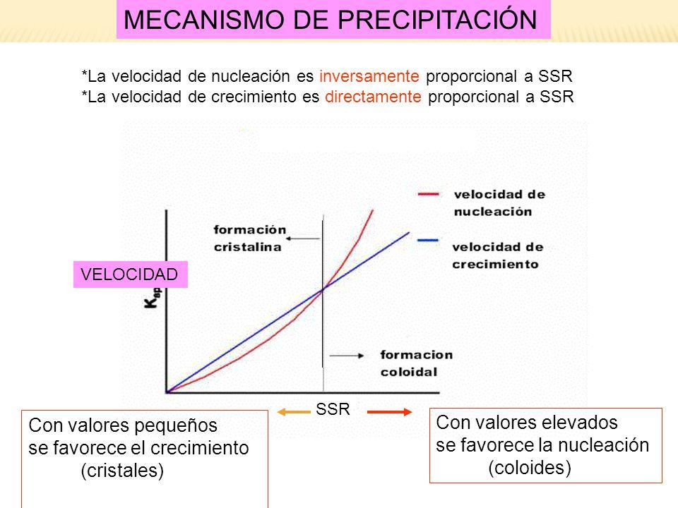 GRAVIMETRÍAS SSR MECANISMO DE PRECIPITACIÓN *La velocidad de nucleación es inversamente proporcional a SSR *La velocidad de crecimiento es directament