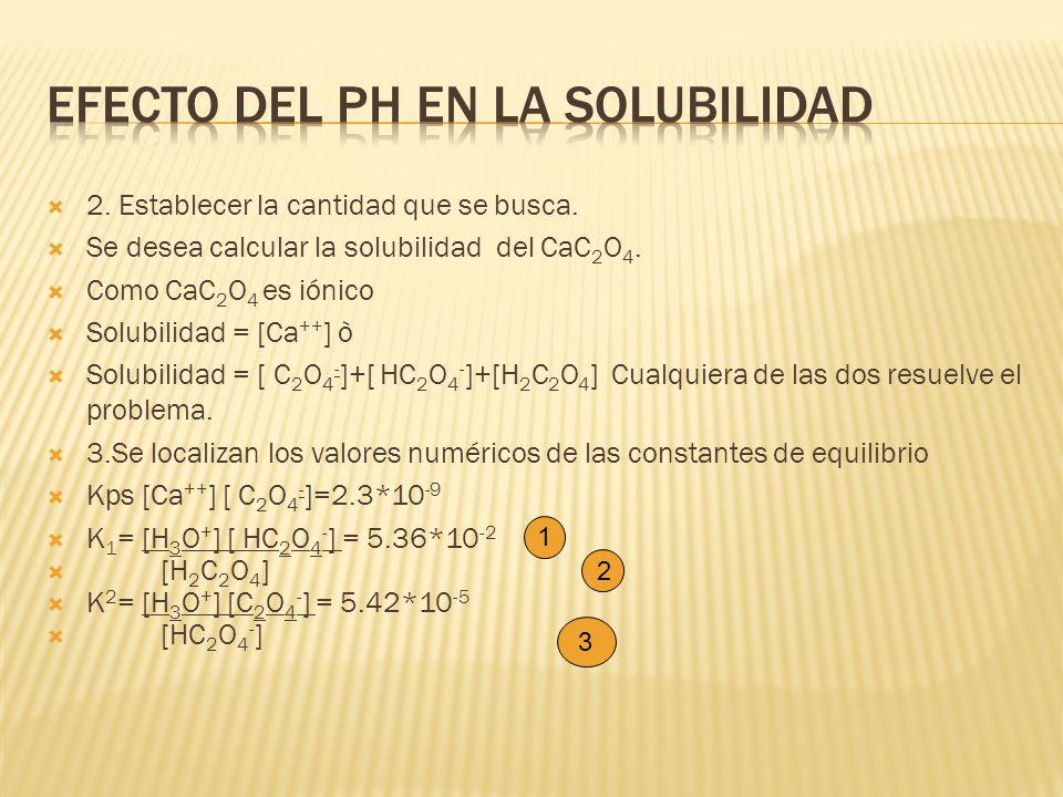 2. Establecer la cantidad que se busca. Se desea calcular la solubilidad del CaC 2 O 4. Como CaC 2 O 4 es iónico Solubilidad = [Ca ++ ] ò Solubilidad