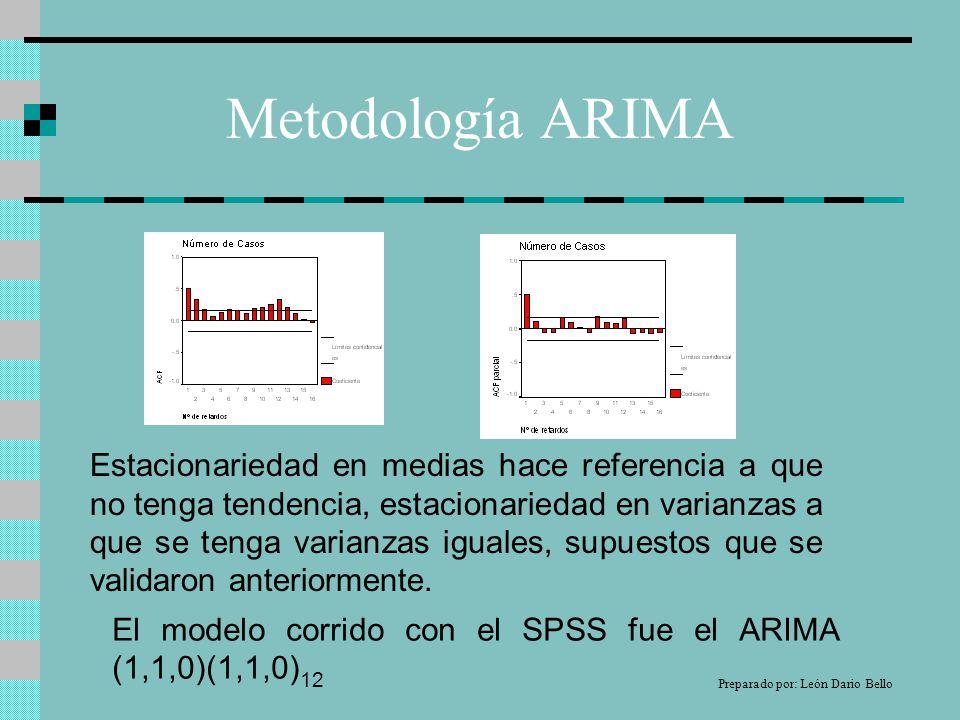Metodología ARIMA Estacionariedad en medias hace referencia a que no tenga tendencia, estacionariedad en varianzas a que se tenga varianzas iguales, supuestos que se validaron anteriormente.