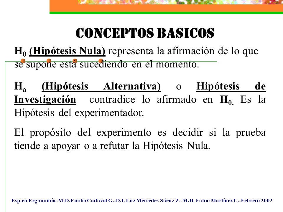 Esp.en Ergonomía -M.D.Emilio Cadavid G.-D.I. Luz Mercedes Sáenz Z.-M.D. Fabio Martínez U.-Febrero 2002 H 0 (Hipótesis Nula) representa la afirmación d