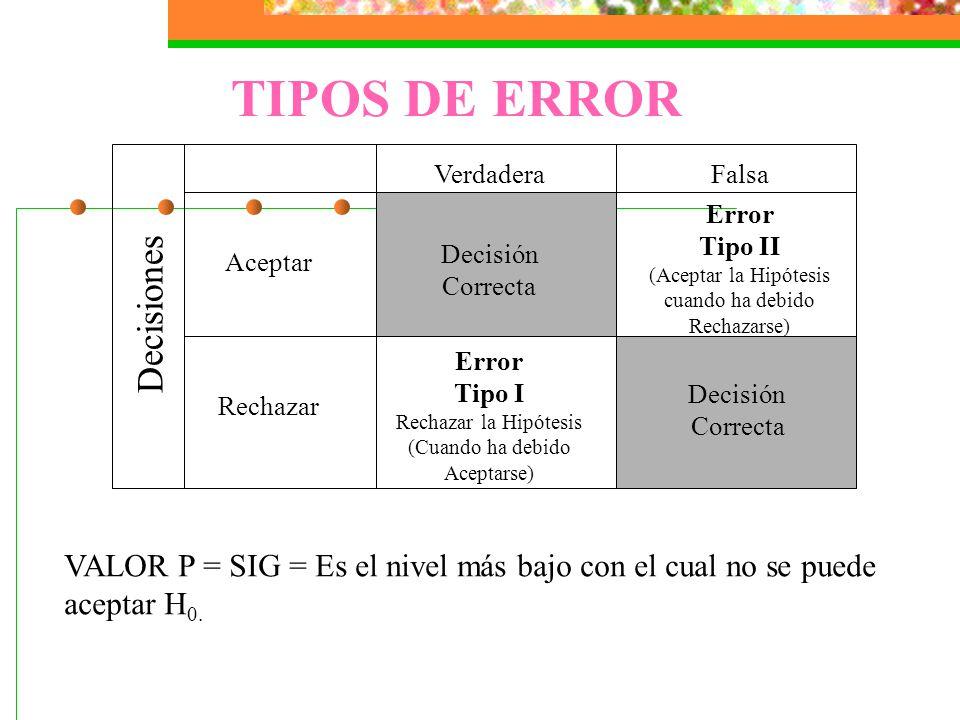 Aceptar Decisión Correcta Error Tipo II (Aceptar la Hipótesis cuando ha debido Rechazarse) Rechazar Error Tipo I Rechazar la Hipótesis (Cuando ha debido Aceptarse) Decisión Correcta VerdaderaFalsa Decisiones TIPOS DE ERROR VALOR P = SIG = Es el nivel más bajo con el cual no se puede aceptar H 0.