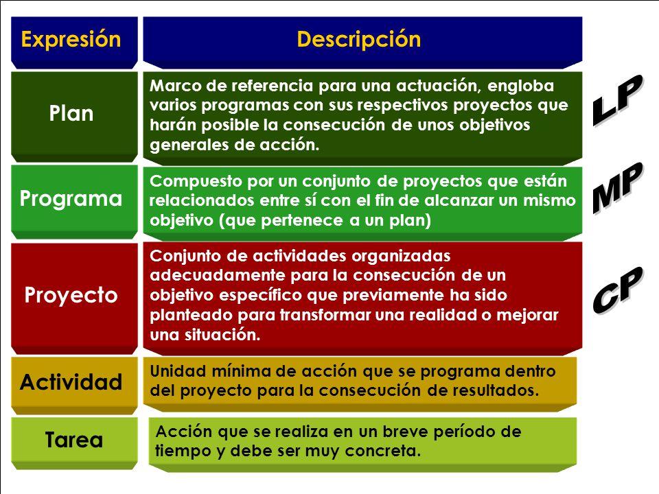 5 ExpresiónDescripción Marco de referencia para una actuación, engloba varios programas con sus respectivos proyectos que harán posible la consecución