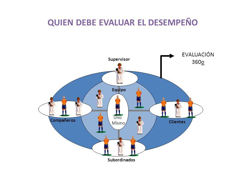 Equipo QUIEN DEBE EVALUAR EL DESEMPEÑO Uno Mismo Supervisor Clientes Compañeros Subordinados EVALUACIÓN 360o