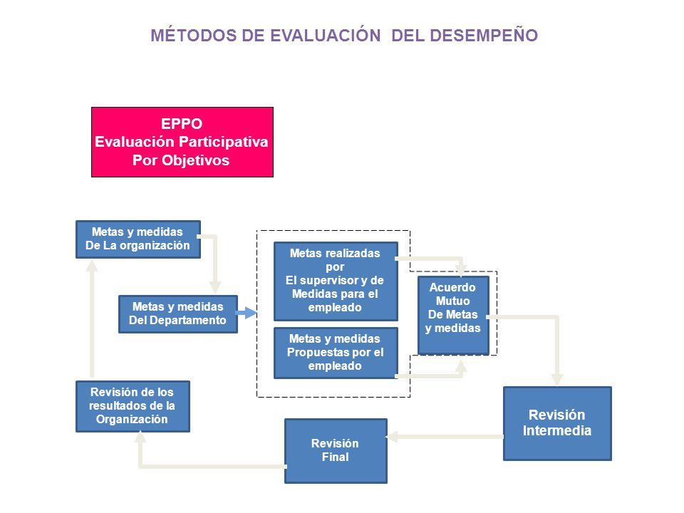 MÉTODOS DE EVALUACIÓN DEL DESEMPEÑO EPPO Evaluación Participativa Por Objetivos Metas y medidas De La organización Metas y medidas Del Departamento Me