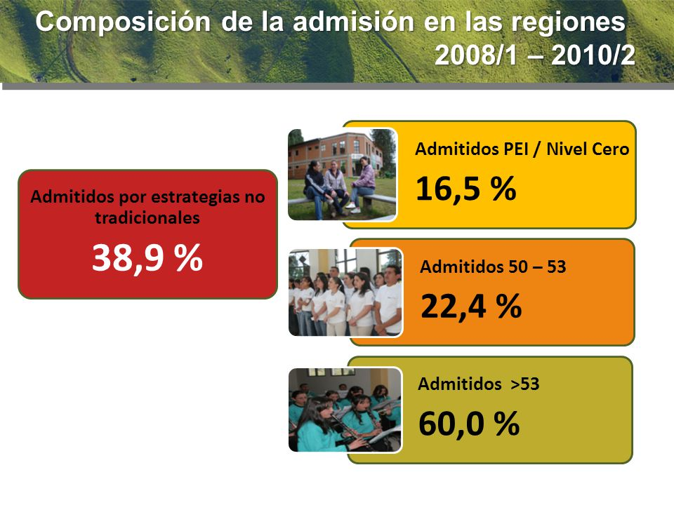 Admitidos PEI / Nivel Cero 16,5 % Admitidos 50 – 53 22,4 % Admitidos >53 60,0 % Admitidos por estrategias no tradicionales 38,9 % Composición de la admisión en las regiones 2008/1 – 2010/2