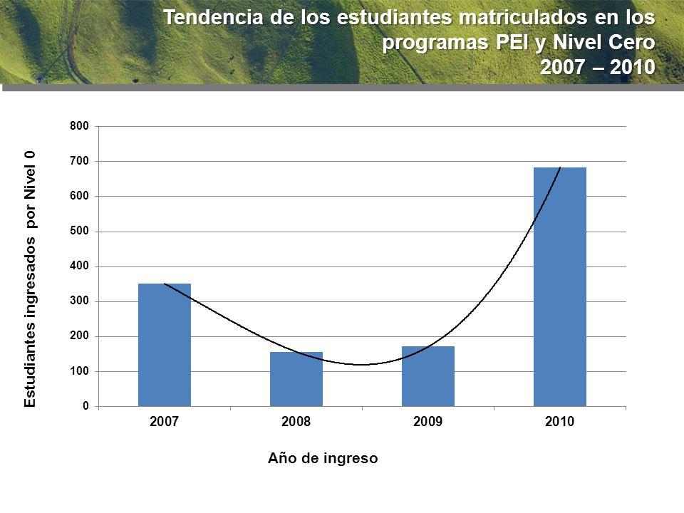 92.2 % Tendencia de los estudiantes matriculados en los programas PEI y Nivel Cero 2007 – 2010 2007 – 2010
