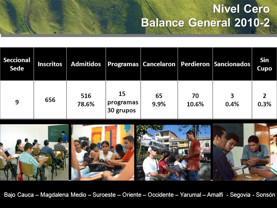 Nivel Cero Balance General 2010-2 Seccional Sede InscritosAdmitidosProgramasCancelaronPerdieronSancionados Sin Cupo 9 656 516 78.6% 15 programas 30 grupos 65 9.9% 70 10.6% 3 0.4% 2 0.3% Bajo Cauca – Magdalena Medio – Suroeste – Oriente – Occidente – Yarumal – Amalfi - Segovia - Sonsón