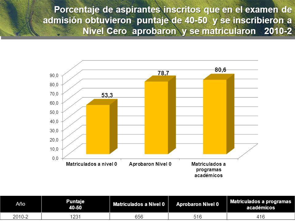 92.2 % Porcentaje de aspirantes inscritos que en el examen de admisión obtuvieron puntaje de 40-50 y se inscribieron a Nivel Cero aprobaron y se matricularon 2010-2 Año Puntaje 40-50 Matriculados a Nivel 0Aprobaron Nivel 0 Matriculados a programas académicos 2010-21231656516416